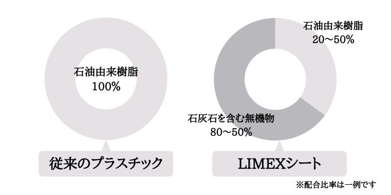 LIMEX2