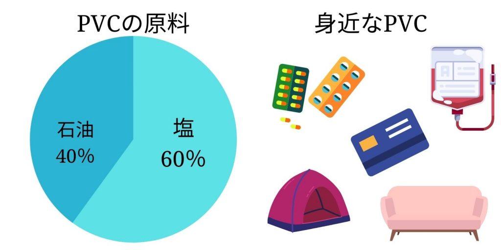 PVC(ポリ塩化ビニル)原料と身近なPVC(ポリ塩化ビニル